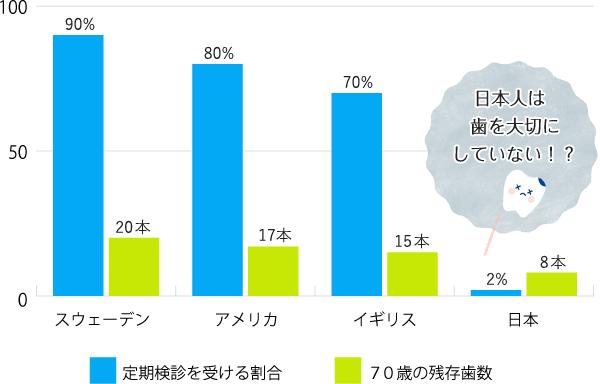 図:日本人は歯を大切にしていない!?